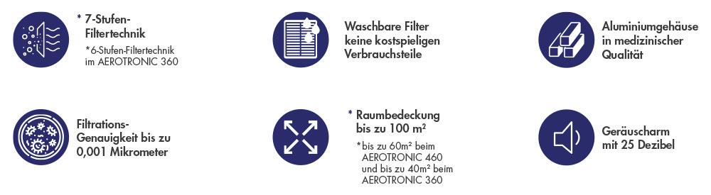 Aerotronic Filtermerkmale