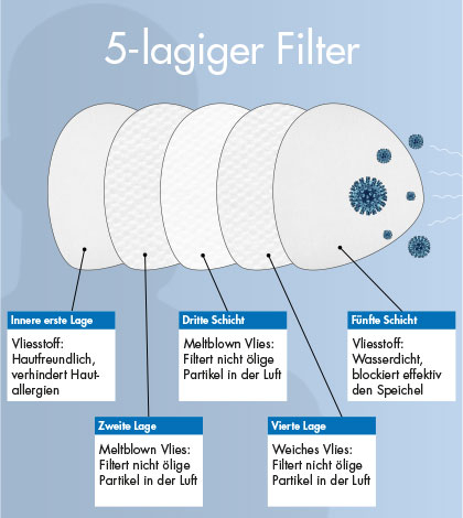 5-lagige Atemschutzmaske