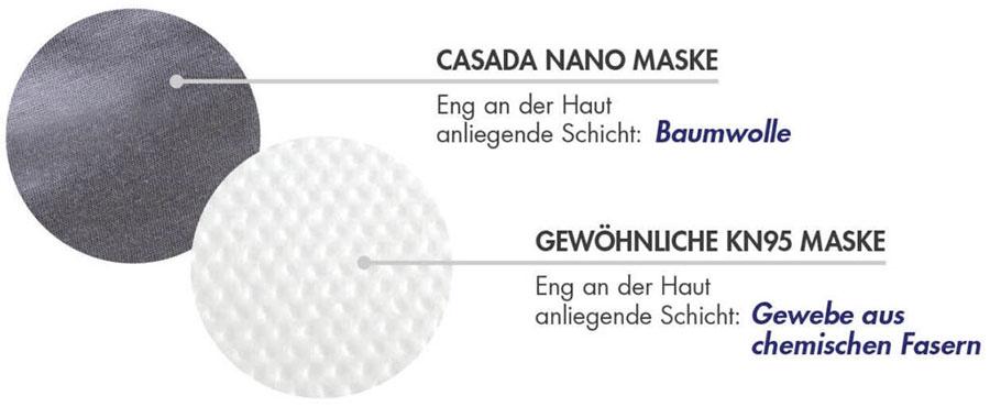 Vergleich KN95 und Nano-Maske