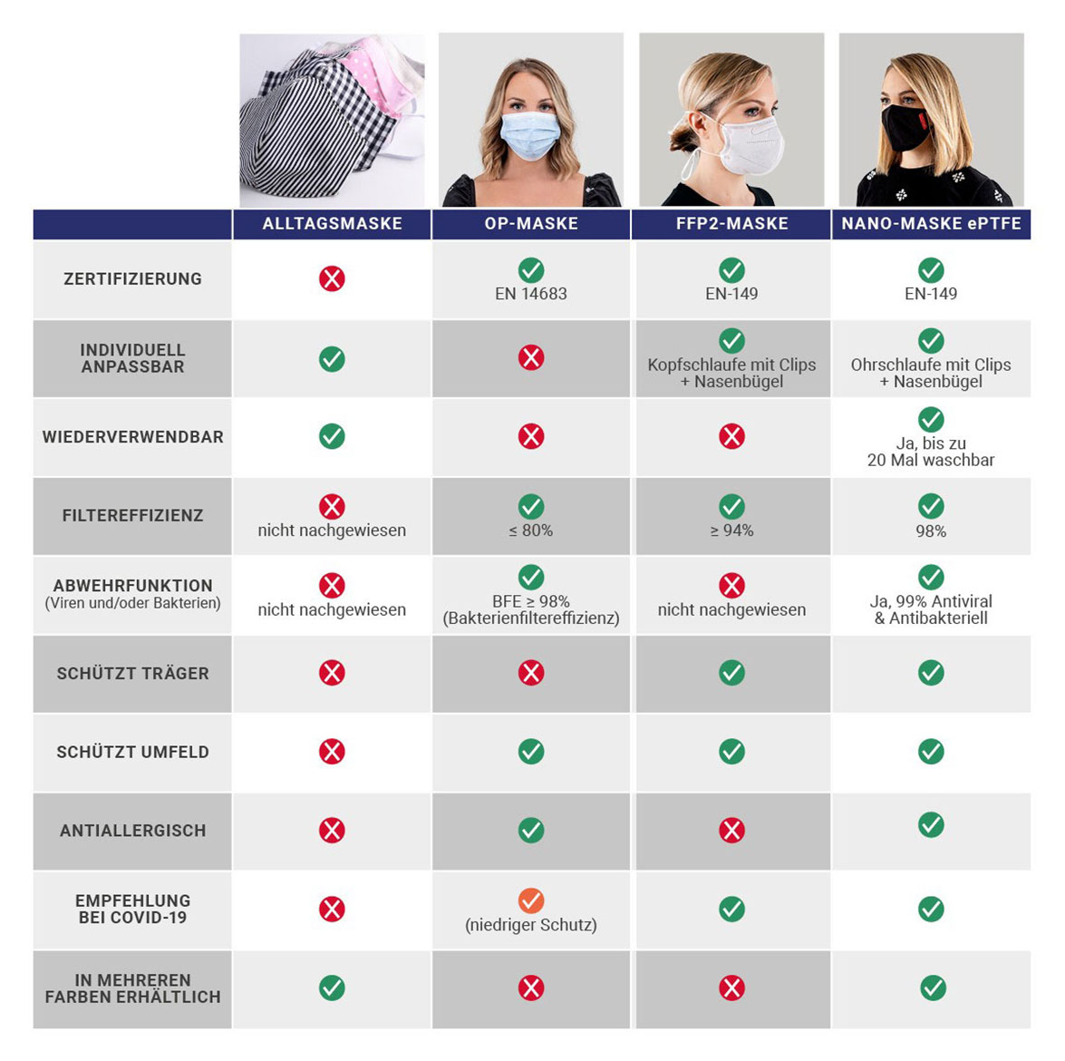 Masken im Vergleich